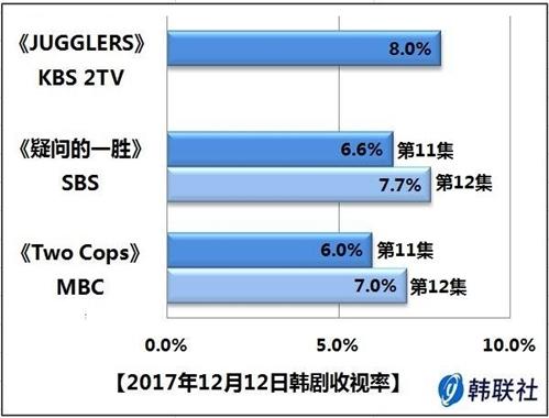 2017年12月12日韩剧收视率 - 1