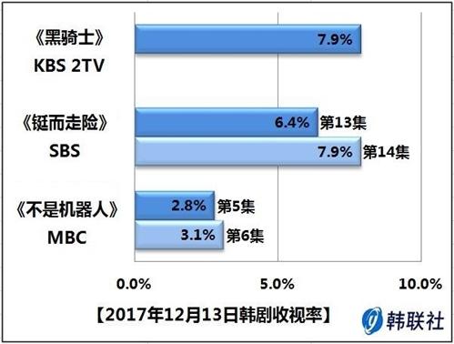 2017年12月13日韩剧收视率 - 1