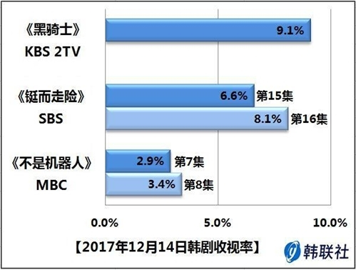 2017年12月14日韩剧收视率 - 1