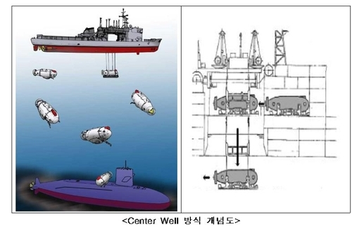 新型潜艇救援舰采用更先进的中央井救援方式。(韩联社/韩防卫事业厅提供)