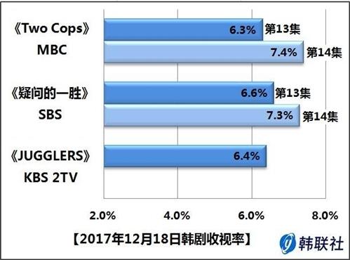 2017年12月18日韩剧收视率 - 1
