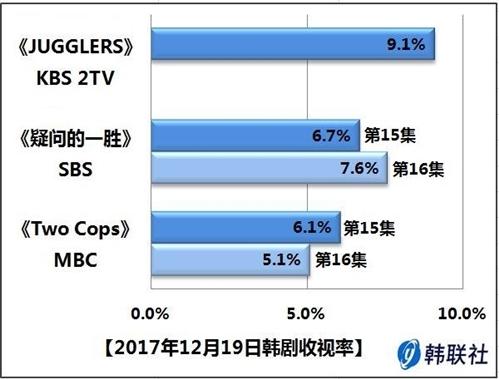 2017年12月19日韩剧收视率 - 1