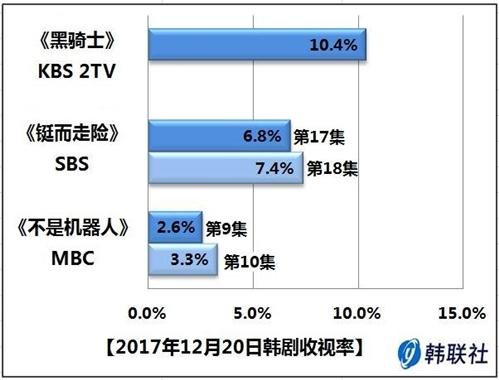 2017年12月20日韩剧收视率 - 1