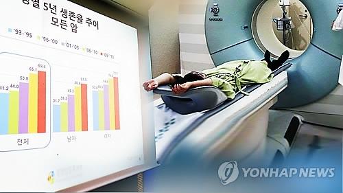 统计:韩国癌症发病率连续四年减少 - 1