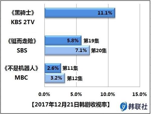 2017年12月21日韩剧收视率 - 1