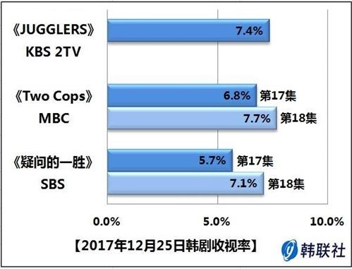 2017年12月25日韩剧收视率 - 1