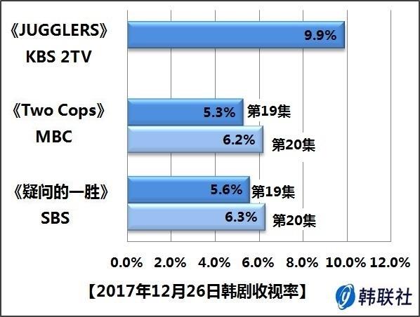 2017年12月26日韩剧收视率 - 1