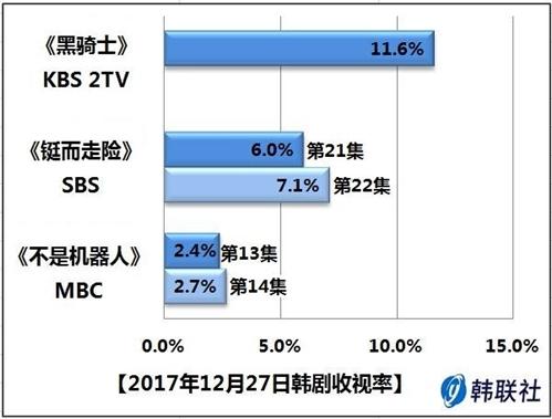 2017年12月27日韩剧收视率 - 1
