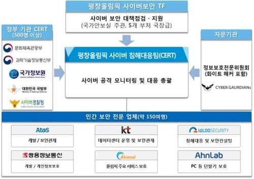 资料图片:平昌冬奥会网络攻击应对小组结构图(韩联社)