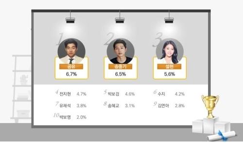 2017消费者最喜爱的广告模特排行榜(韩联社/KOBACO提供)