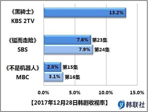2017年12月28日韩剧收视率 - 1