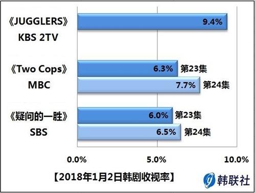 2018年1月2日韩剧收视率 - 1