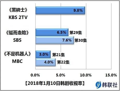 2018年1月10日韩剧收视率 - 1