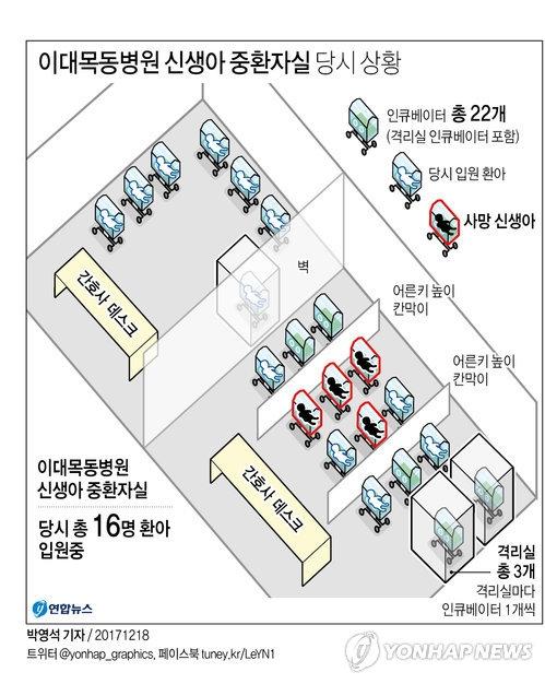 资料图片:梨大木洞医院重症病房当时内部结构。(韩联社)