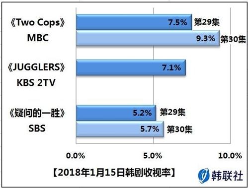 2018年1月15日韩剧收视率 - 1