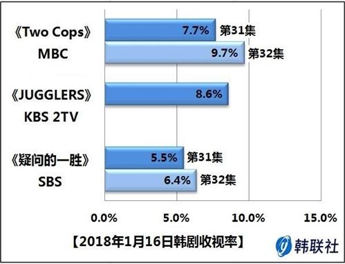 2018年1月16日韩剧收视率 - 1