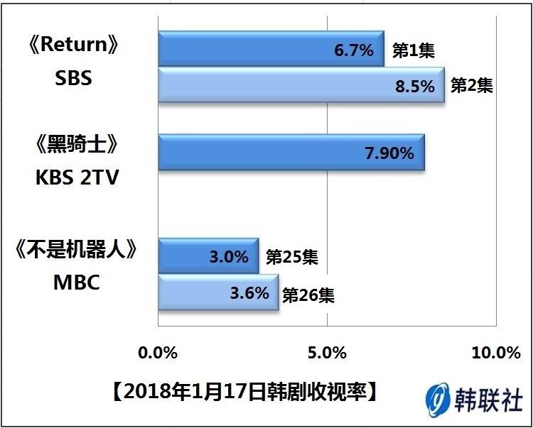 2018年1月17日韩剧收视率 - 1