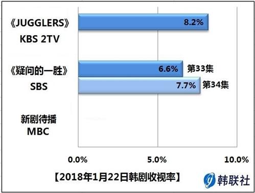 2018年1月22日韩剧收视率 - 1
