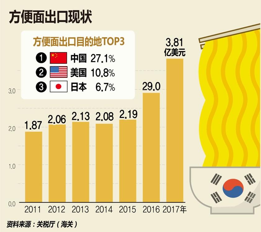 统计:2017年韩国方便面出口创新高 - 1