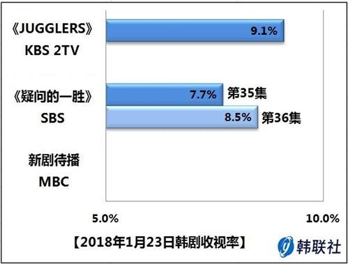 2018年1月23日韩剧收视率 - 1