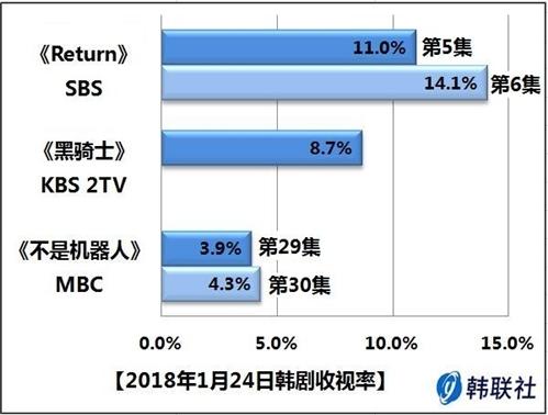 2018年1月24日韩剧收视率 - 1
