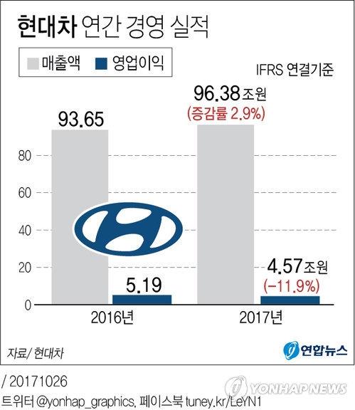 资料图片:现代汽车2016-2017年度经营业绩图表(韩联社/现代汽车提供)