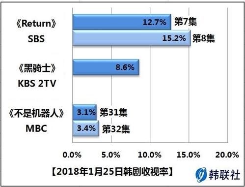 2018年1月25日韩剧收视率 - 1