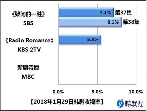 2018年1月29日韩剧收视率 - 1