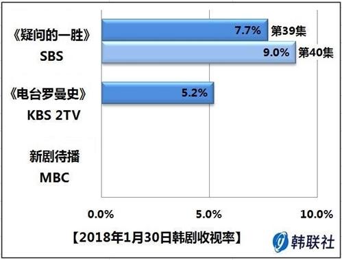 2018年1月30日韩剧收视率 - 1