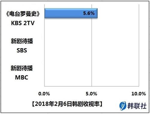 2018年2月6日韩剧收视率 - 1