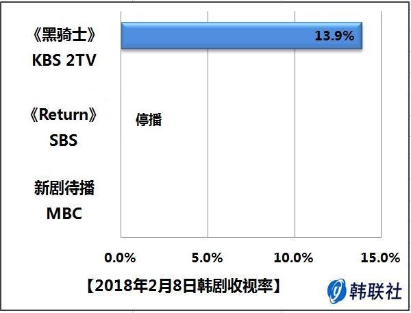 2018年2月8日韩剧收视率 - 1