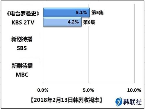 2018年2月13日韩剧收视率 - 1
