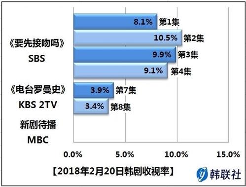 2018年2月20日韩剧收视率 - 1