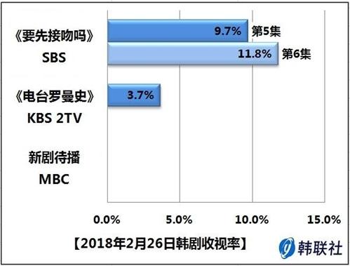 2018年2月26日韩剧收视率 - 1