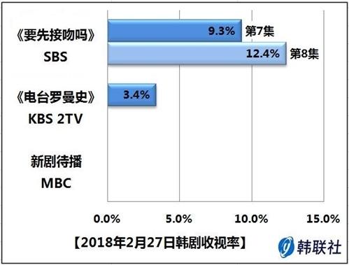 2018年2月27日韩剧收视率 - 1