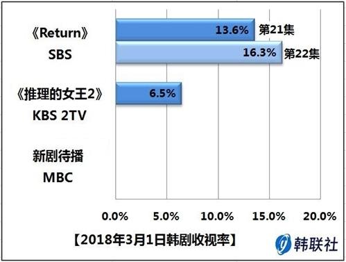 2018年3月1日韩剧收视率 - 1