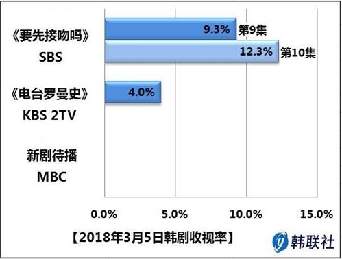 2018年3月5日韩剧收视率 - 1