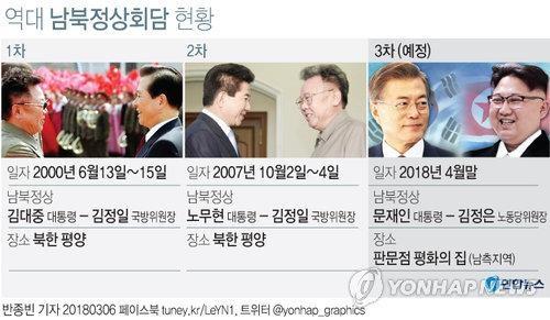 详讯:韩朝商定4月底举行首脑会谈 金正恩称愿与美对话 - 2