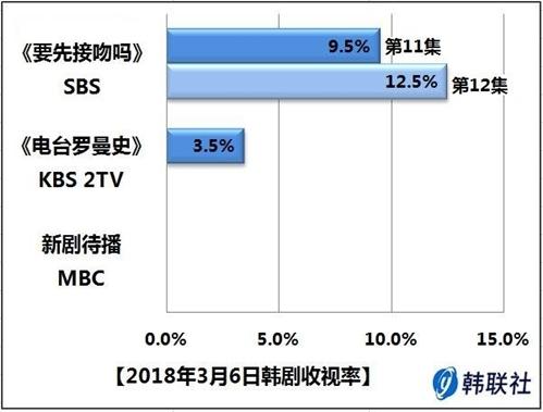 2018年3月6日韩剧收视率 - 1