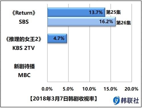2018年3月7日韩剧收视率 - 1