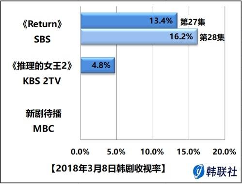 2018年3月8日韩剧收视率 - 1