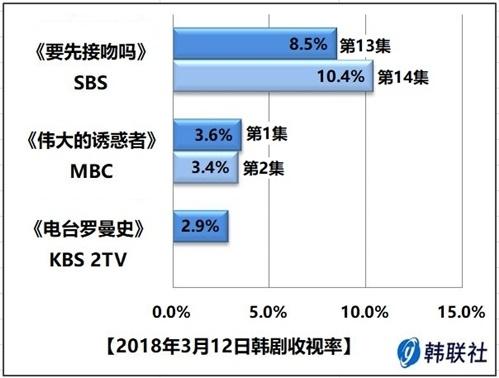 2018年3月12日韩剧收视率 - 1