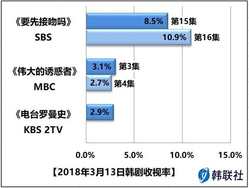 2018年3月13日韩剧收视率 - 1