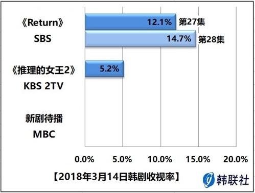 2018年3月14日韩剧收视率 - 1