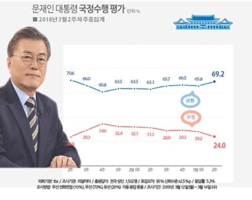 韩国总统文在寅施政支持率走向(韩联社)