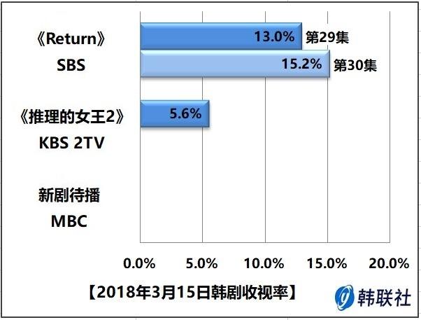 2018年3月15日韩剧收视率 - 1