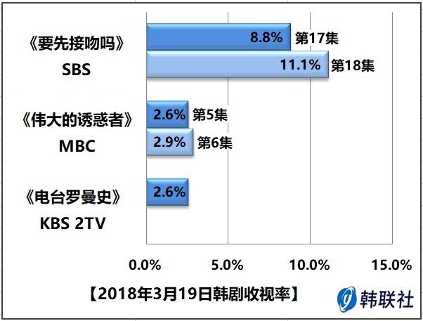 2018年3月19日韩剧收视率 - 1