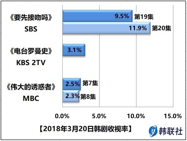 2018年3月20日韩剧收视率 - 1