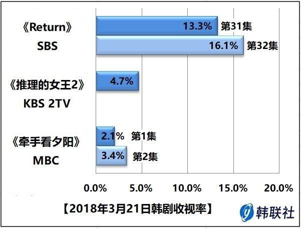 2018年3月21日韩剧收视率 - 1