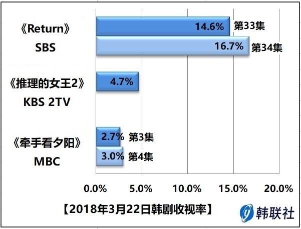 2018年3月22日韩剧收视率 - 1